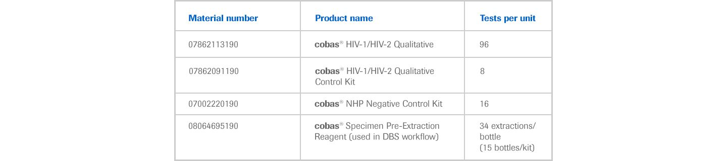 RMD_170707_cobas_HIV-1_HIV-2-Qualitative-ordering-Information_table