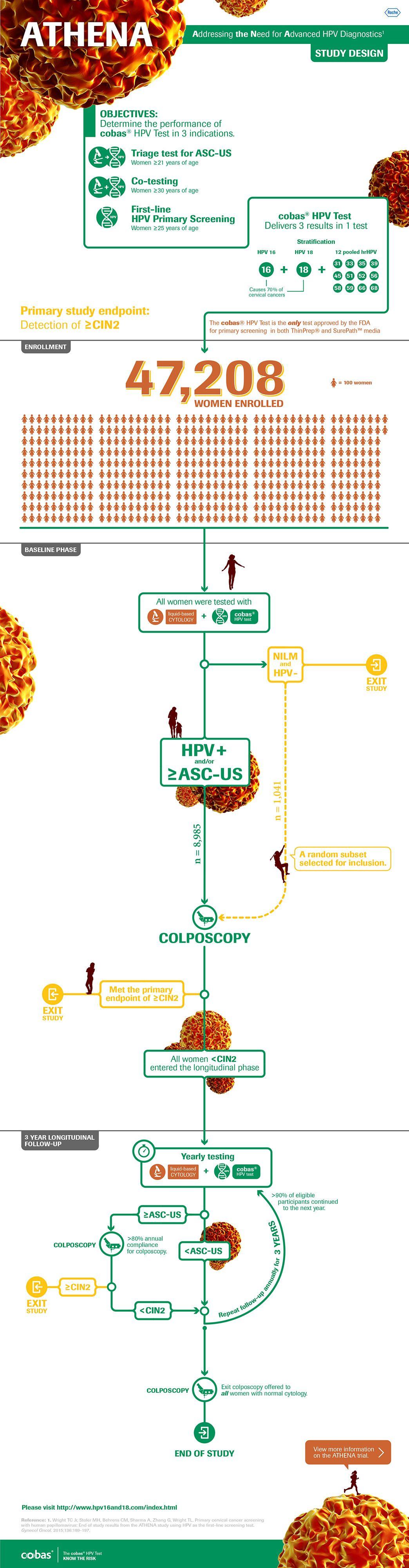Infografía: Diseño del estudio ATHENA