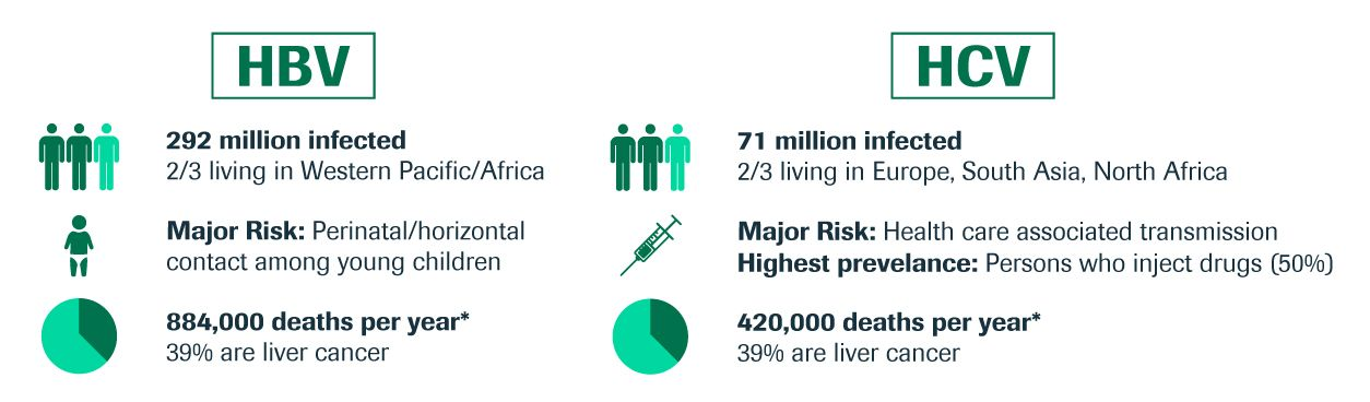 RMD-GAP-HCVHBV Statistics