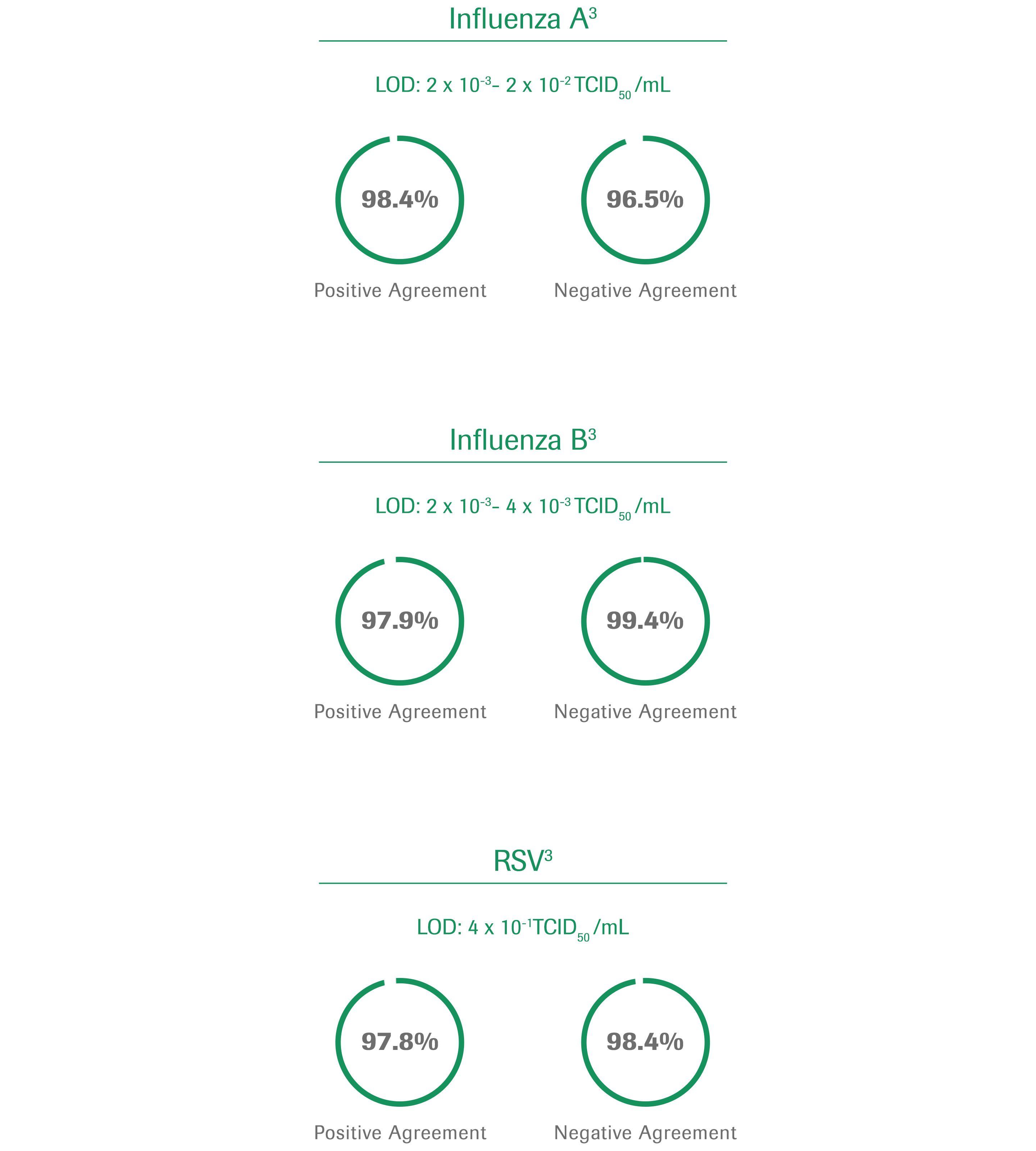 インフルエンザ - 図表
