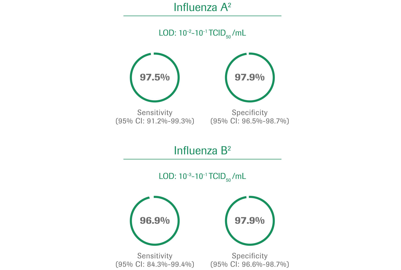 Influenza charts