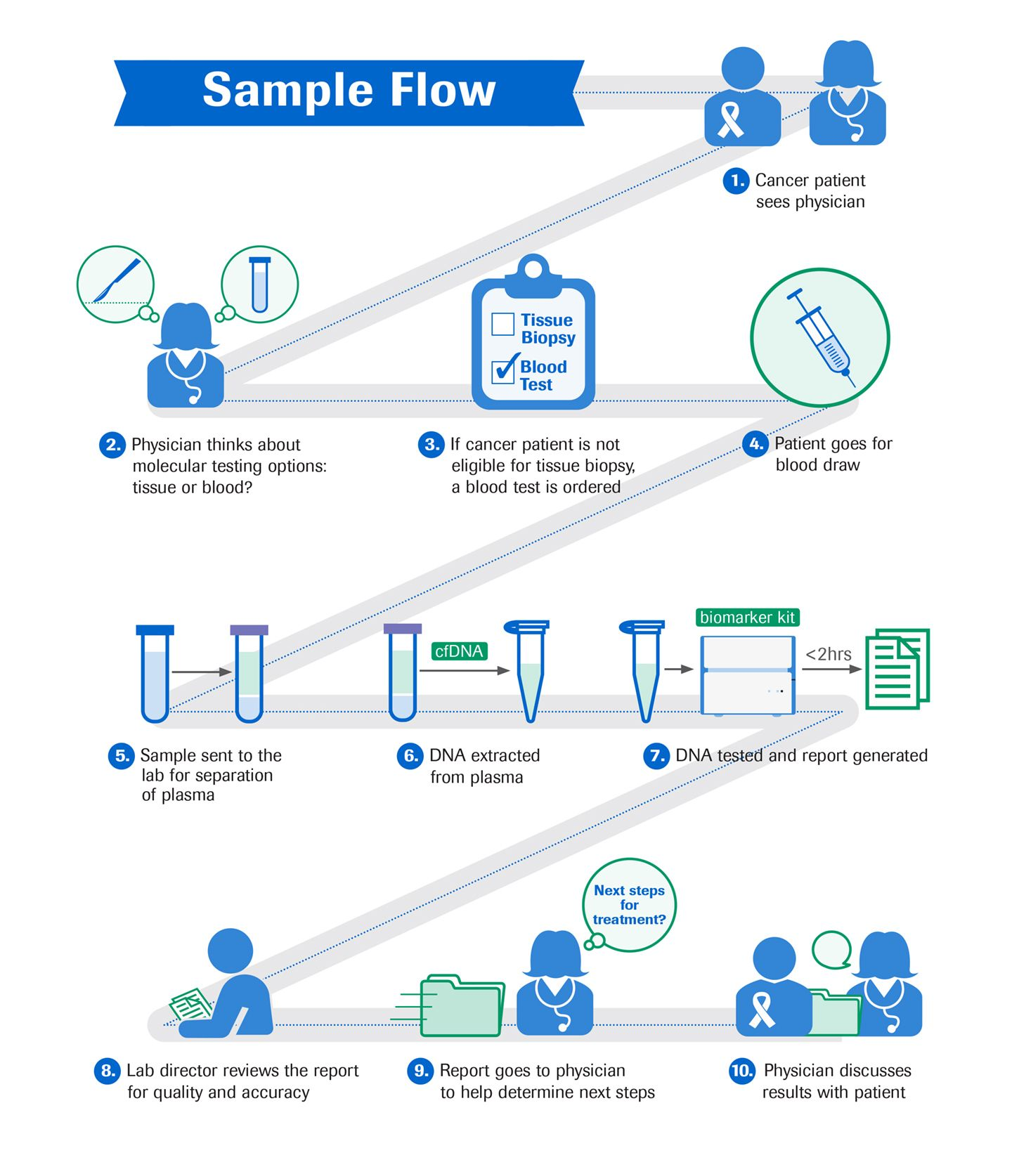 journey of a liquid biopsy infographic