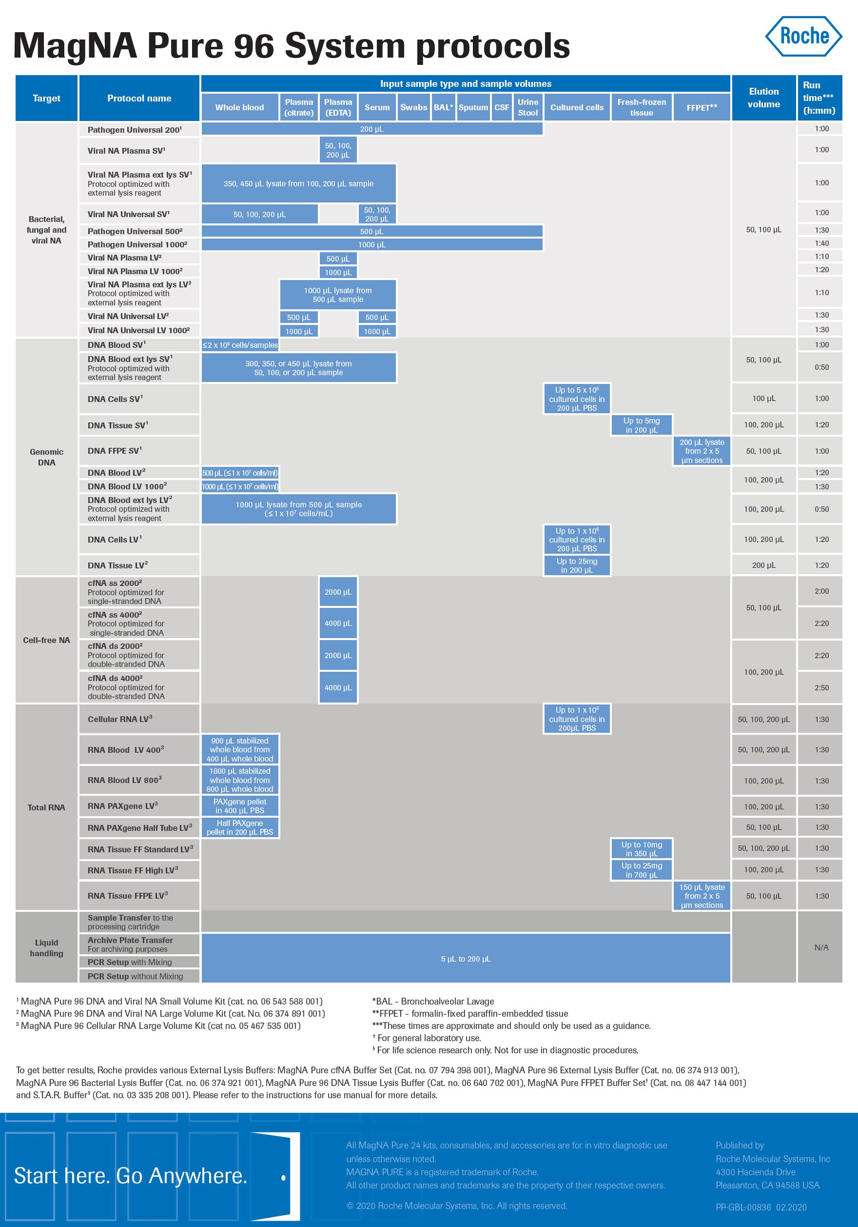 MagNA Pure 96 Chart