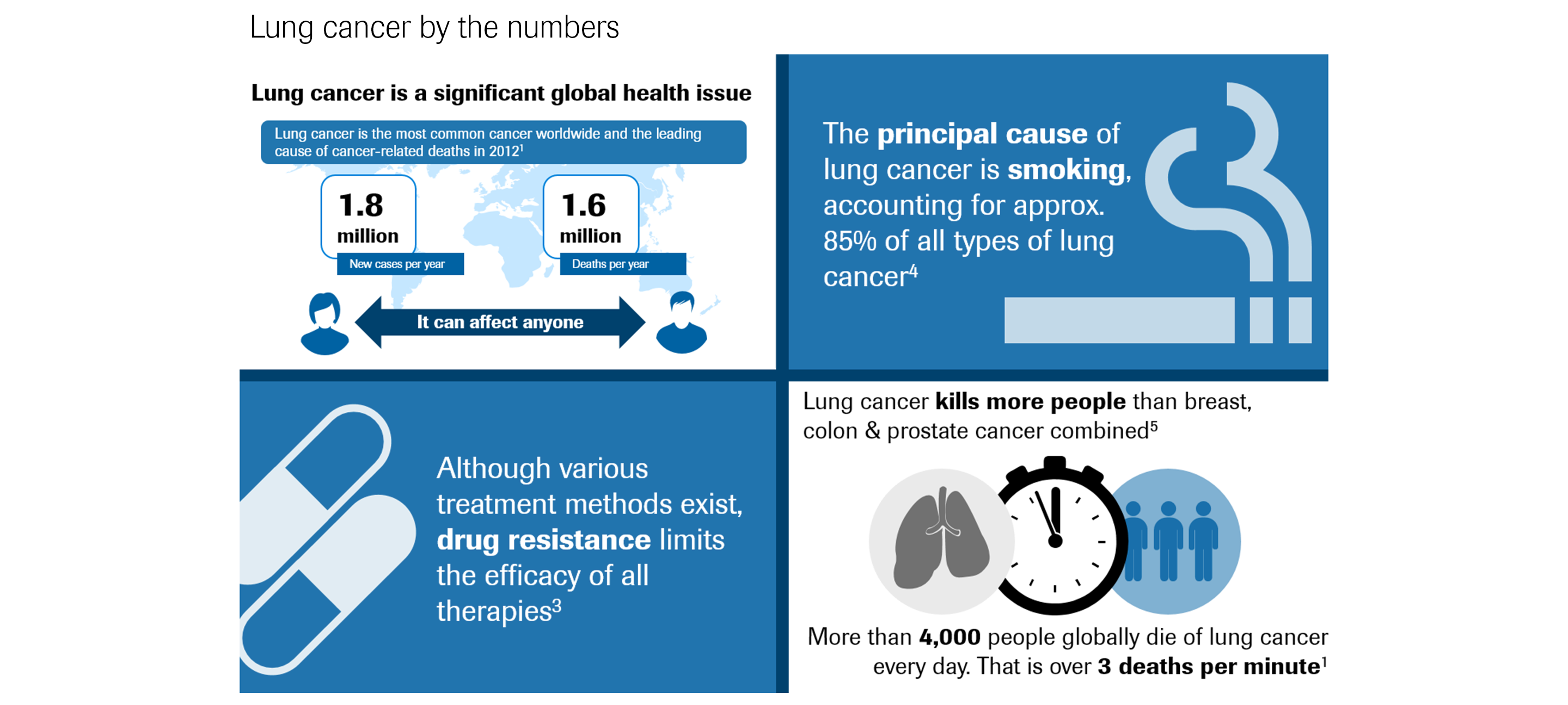 NSCLC lung cancer by the numbers