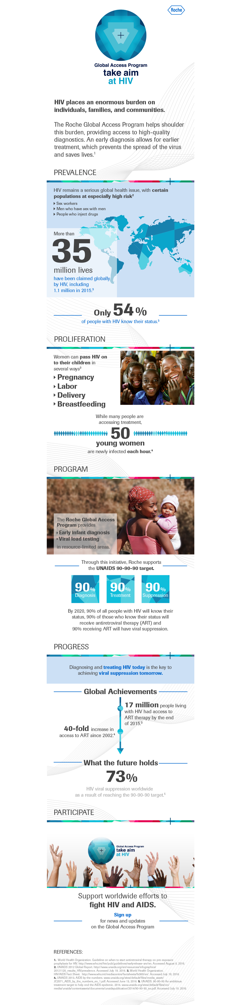 Infographic: Roche Global Access Program - taking aim at HIV