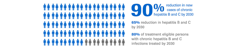2030年までに慢性B型肝炎およびC型肝炎の新規症例が90%減少