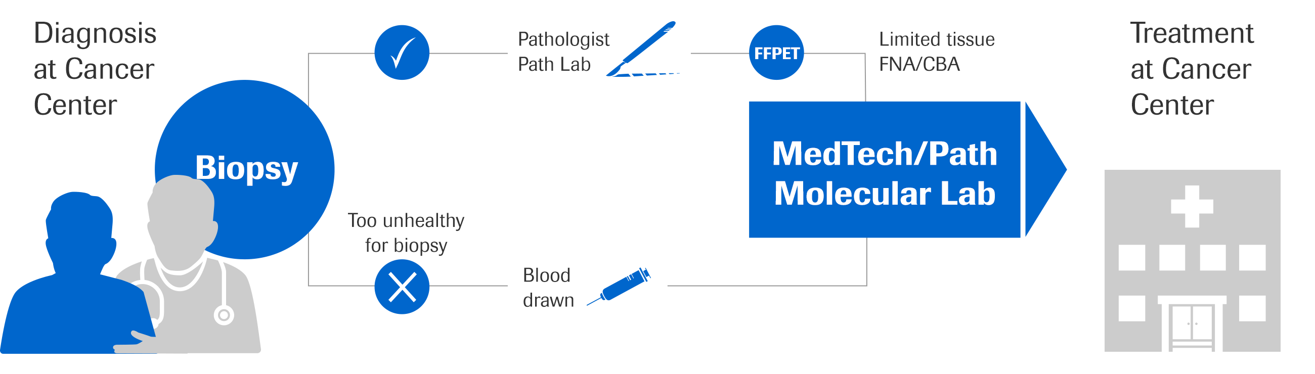 RMD_G&O_Pathologist Path Lab