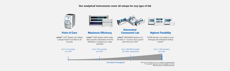 RMD_システム_分析機器はすべての構成をカバー