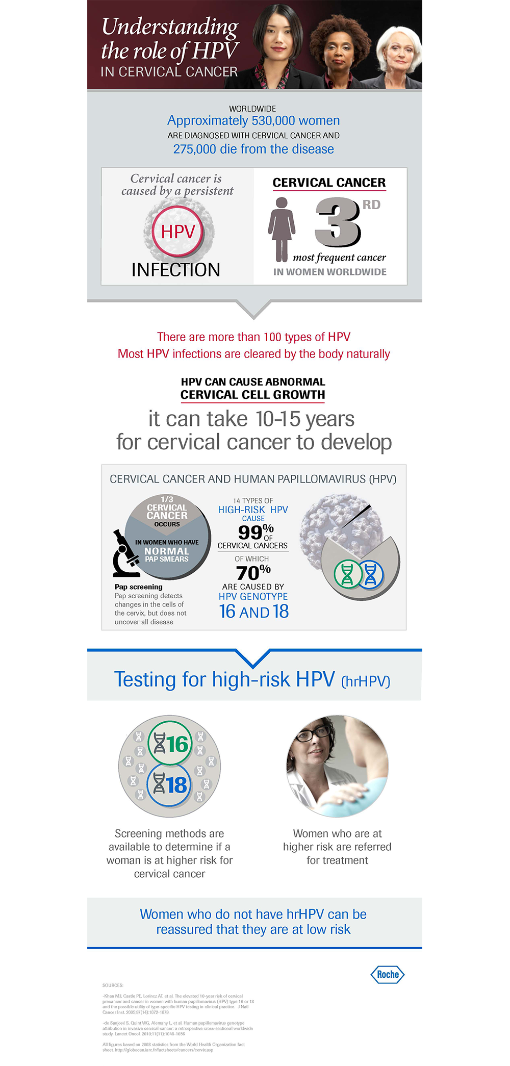 Infographic: Understanding the role of HPV in cervical cancer
