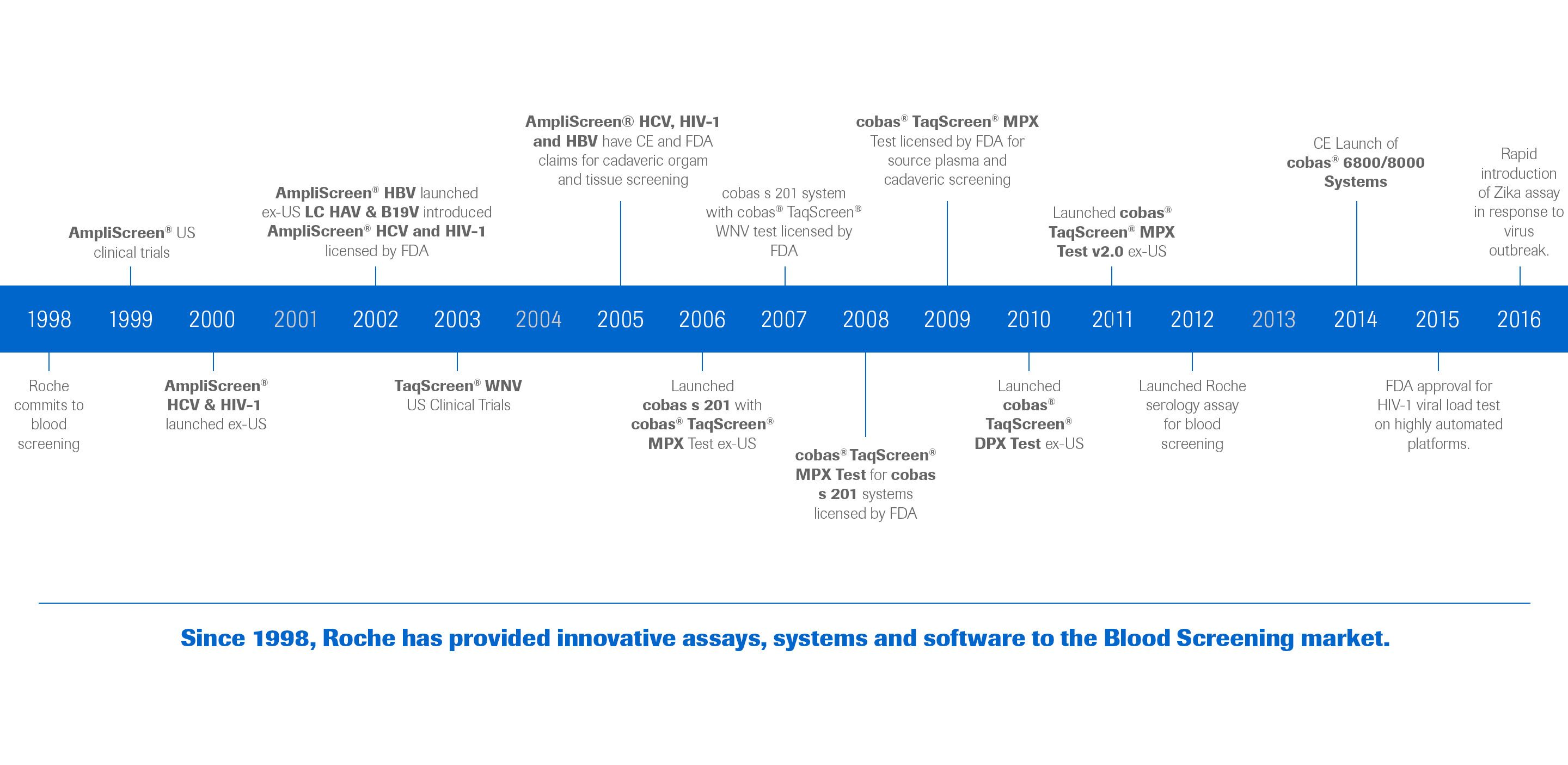 Timeline of Roche innovation in blood screening