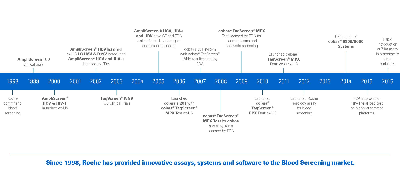 Blood safety timeline