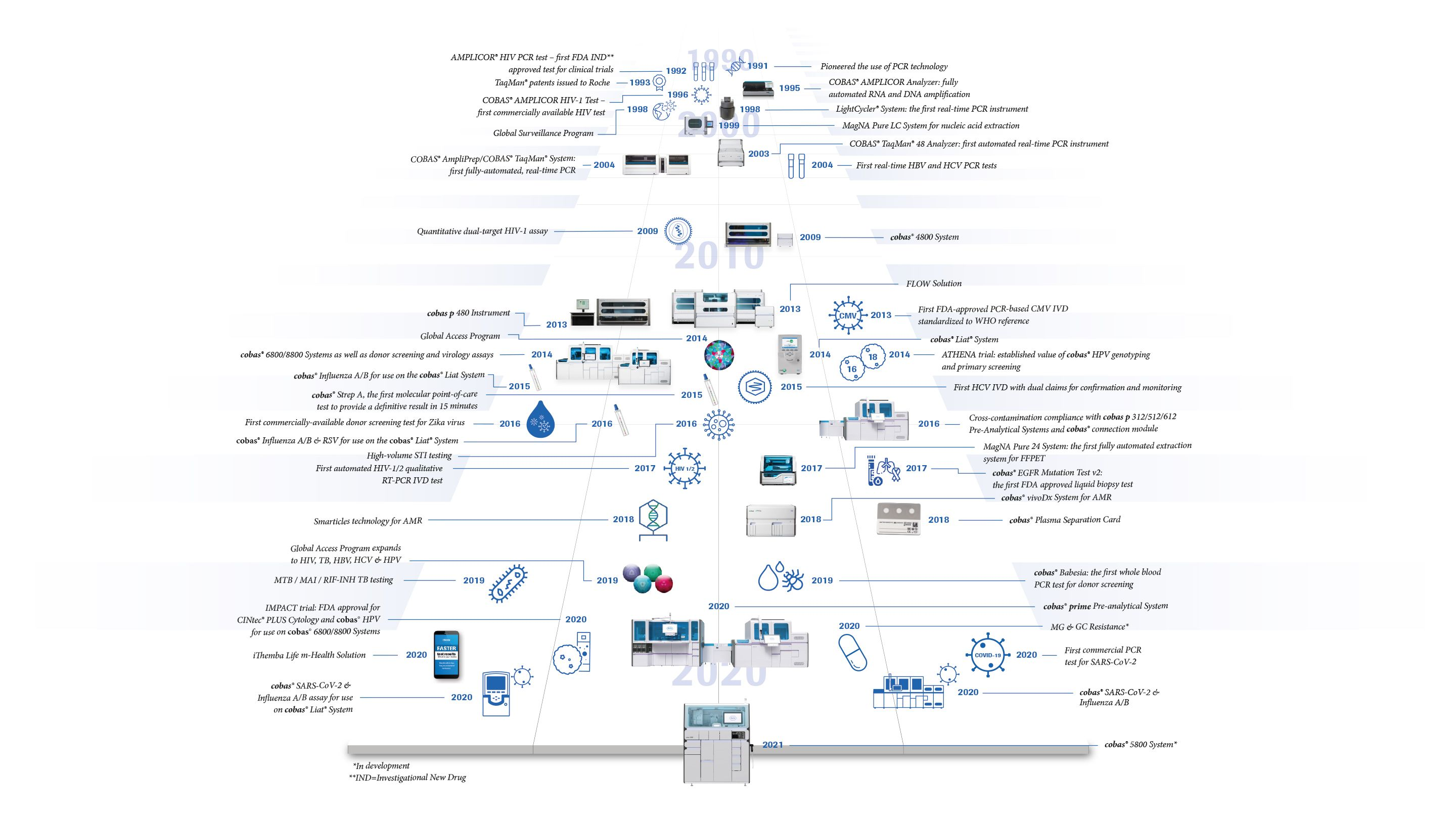 interactive PCR innovation timelines infographic