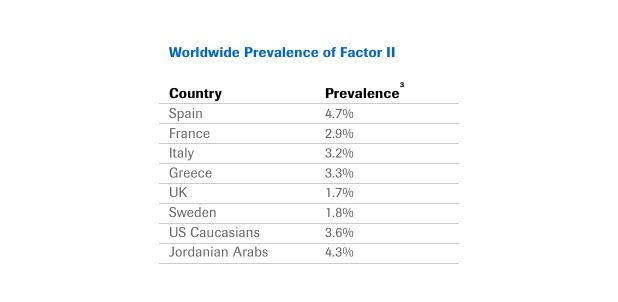 prevalence-of-factor-ii-mutation-300x230