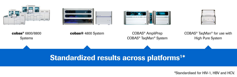 standardized results