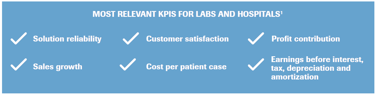 Most relevant KPIs
