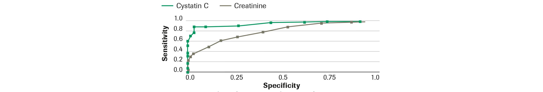 Cystatin C graph 2
