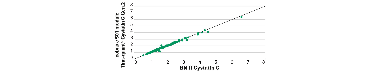 Cystatin C graph 3