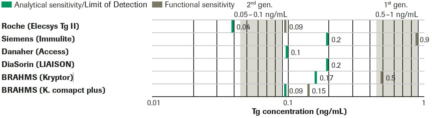 Analytische Sensitivität