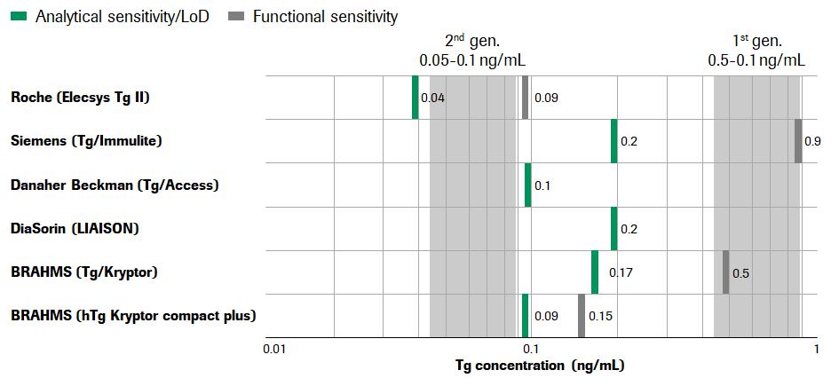 Analytical sensitivity