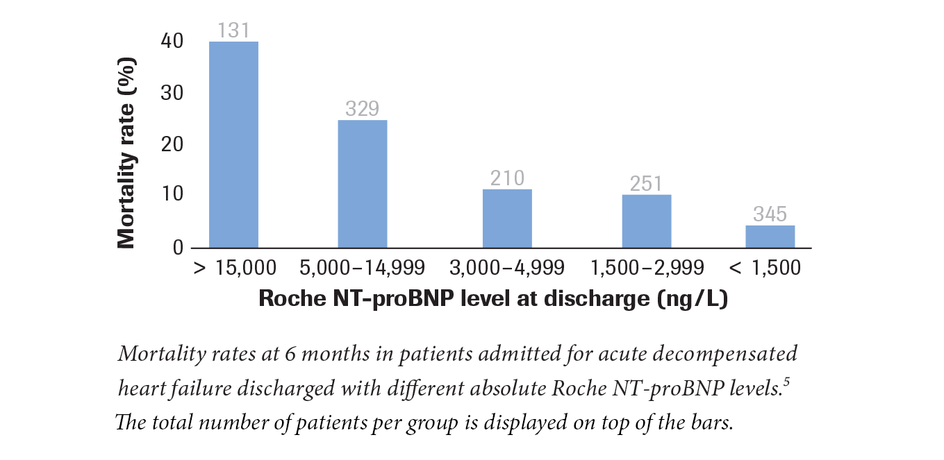 Roche NT-proBNP hospital discharge versus mortality rate graph