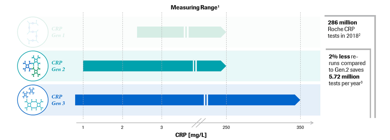 Tina-quant® C-Reactive Protein Gen.3 Graph