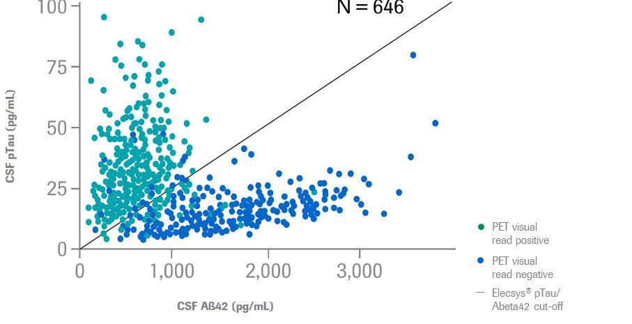 Distribution of pTau and Abeta42 CSF biomarkers