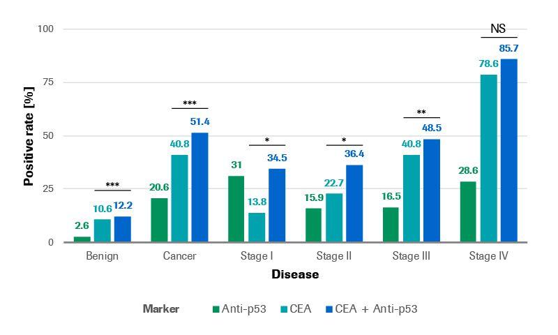 Colorectal disease cohort graph