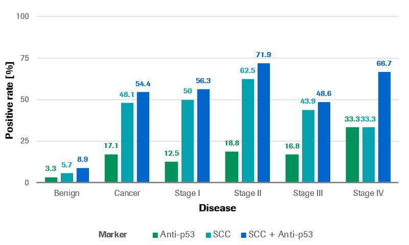 Esophageal disease cohort graph