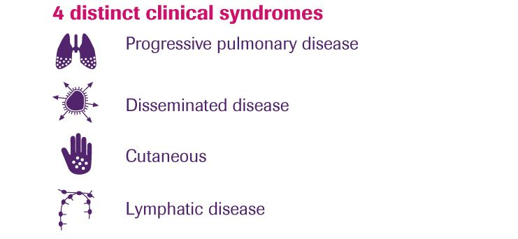 4-clinical-syndromes