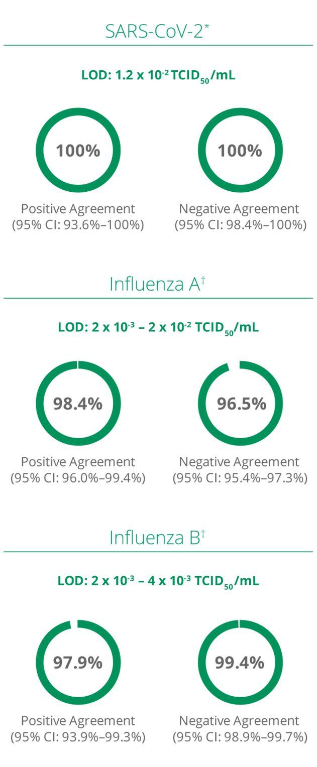 SARS_Influenza_AB_chart
