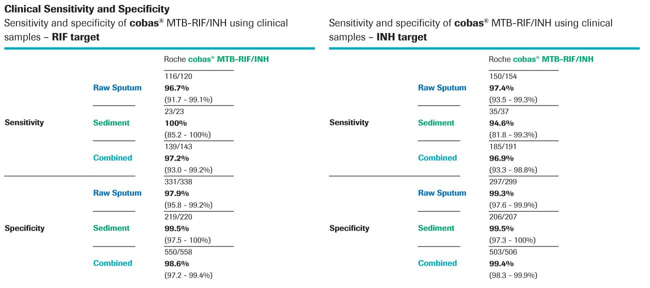 MTB-RIF-INH-sensitivity-and-specificity