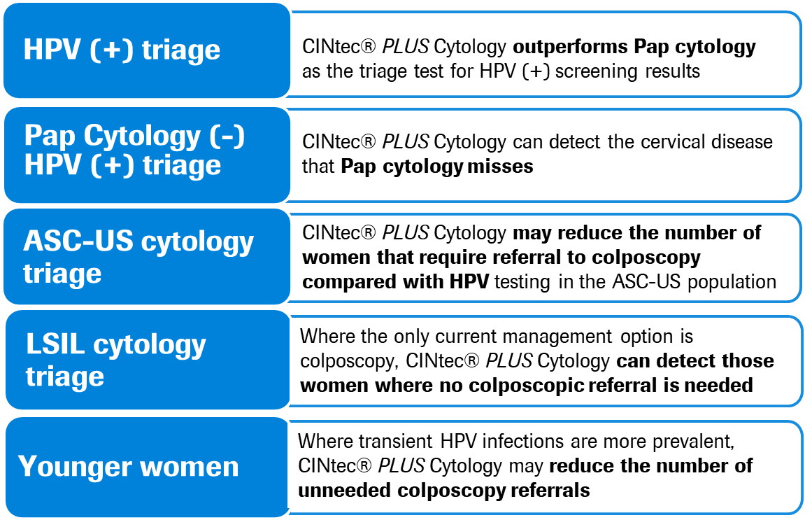 The benefit of CINtec PLUS Cytology triage in multiple cervical cancer screening scenarios