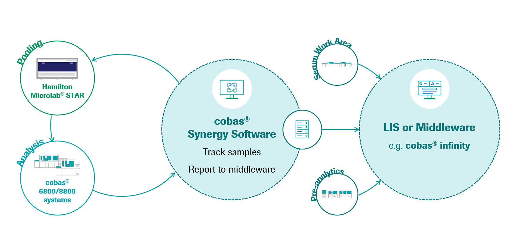 cobas synergy solution overview