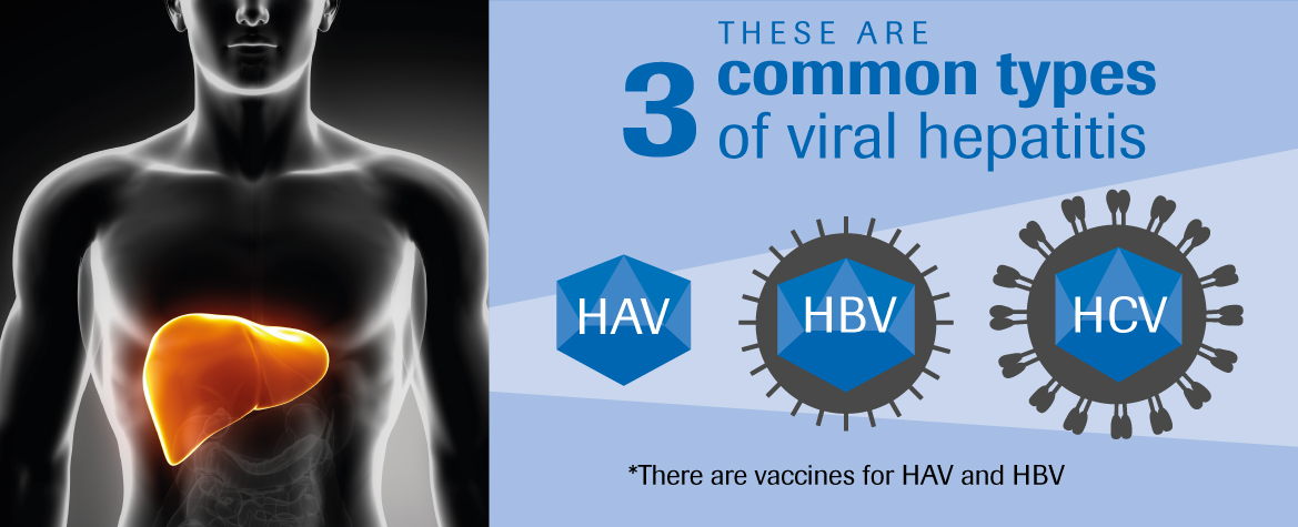 3 Types of Viral Hepatitis