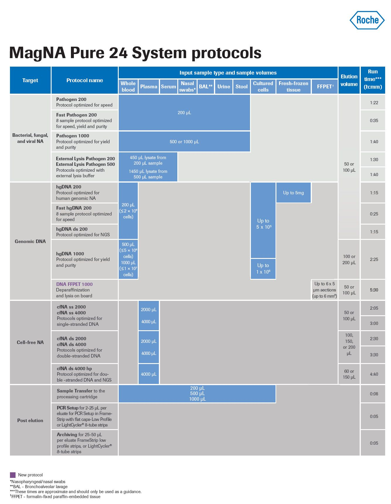 MagNa Pure 24 Chart