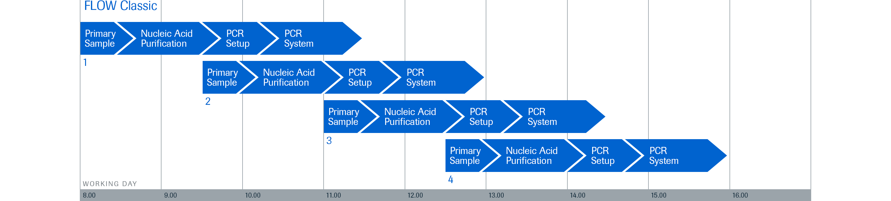RMD_NAP qPCR_FLOW Classic Turnaround Time Chart