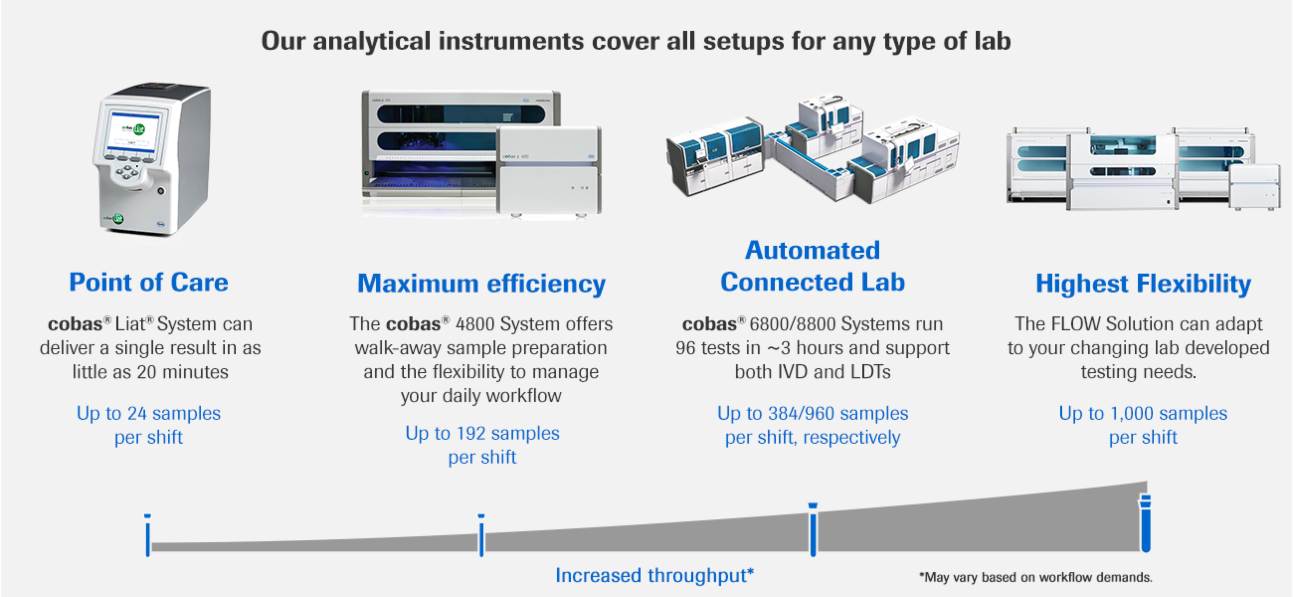 RMD_Systems_Analytical Instruments Cover All Setups