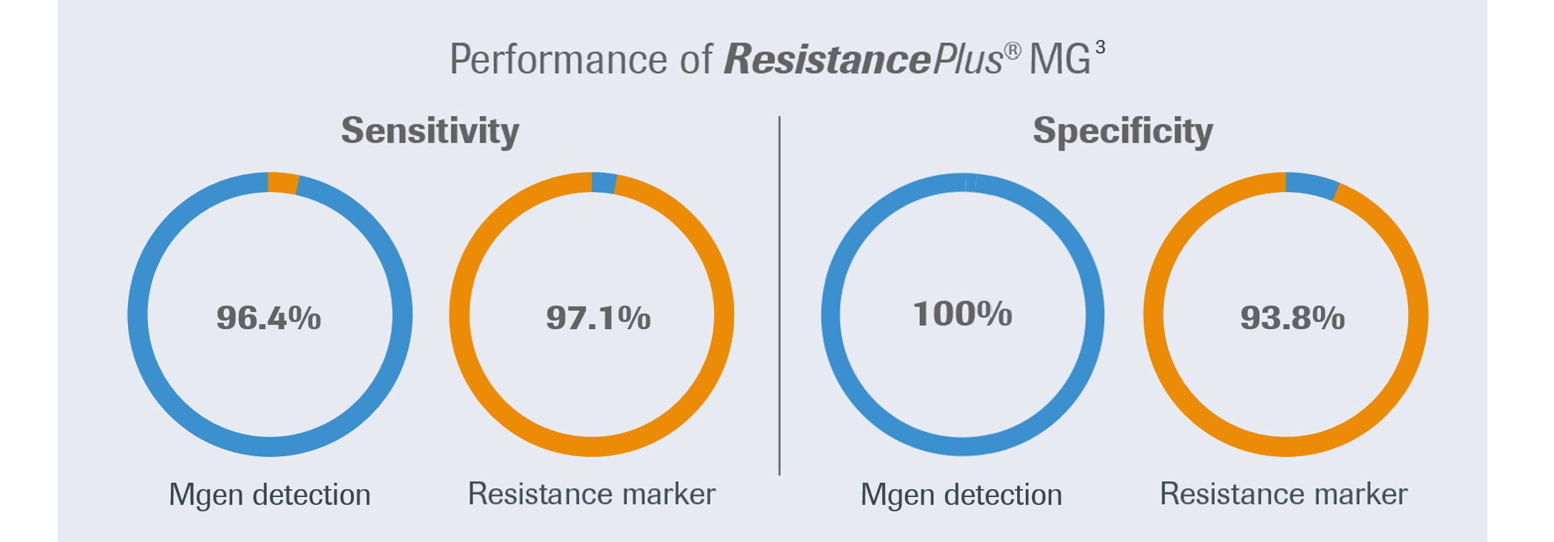 ResistancePlus® MG sensitivity and specificity performance diagram