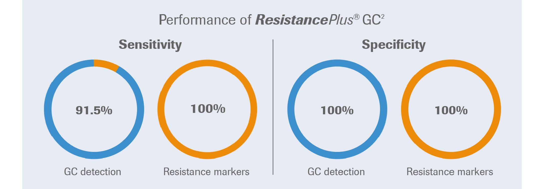 ResistancePlus® GC sensitivity and specificity performance diagram