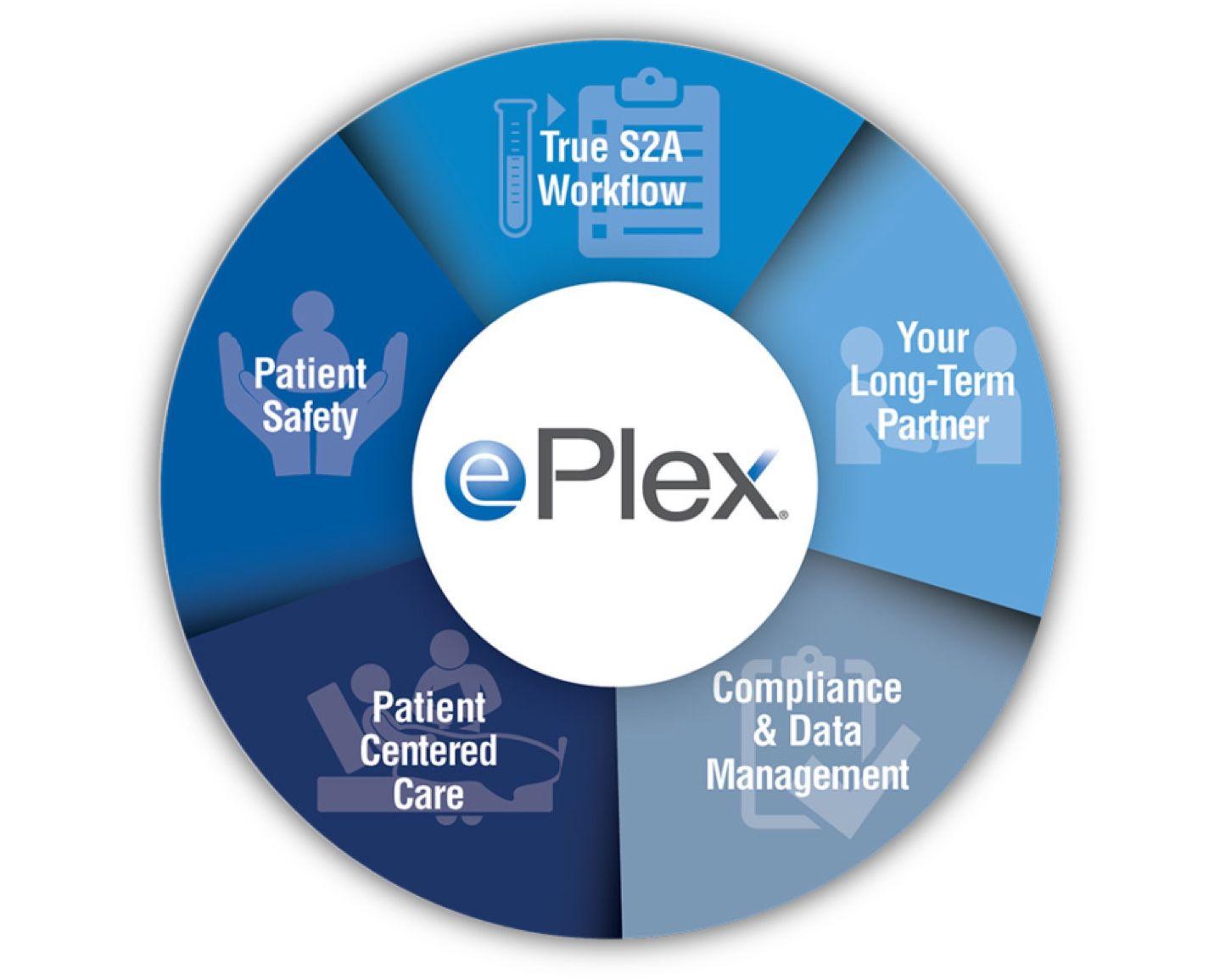 ePlex system integration