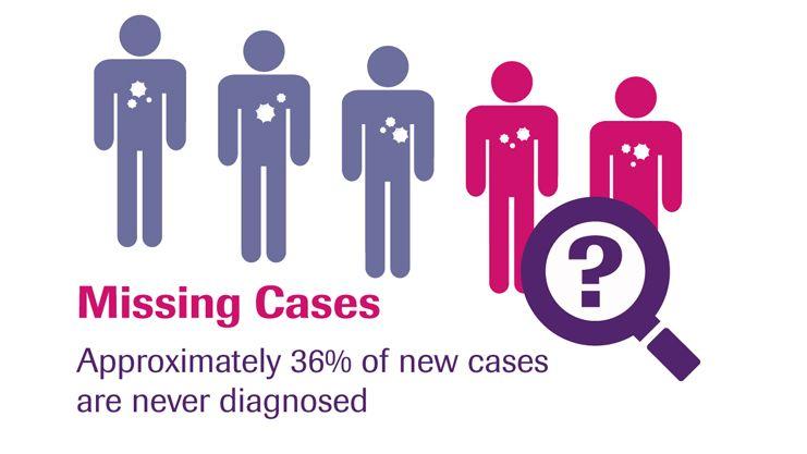 mtb-missing-cases