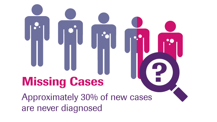 mtb missing cases
