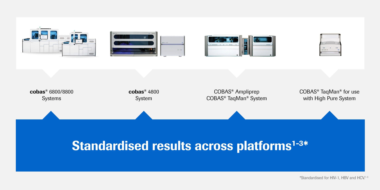 Los resultados de Roche son una referencia probada en todos los sistemas y ensayos