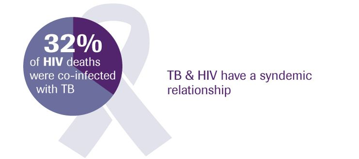tb-and-hiv-have-a-syndemic-relationship