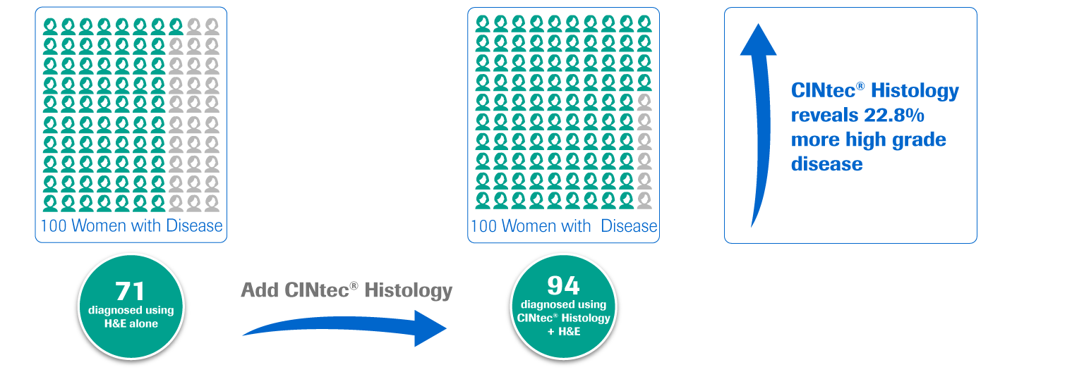 CINtec Histology truth statistics