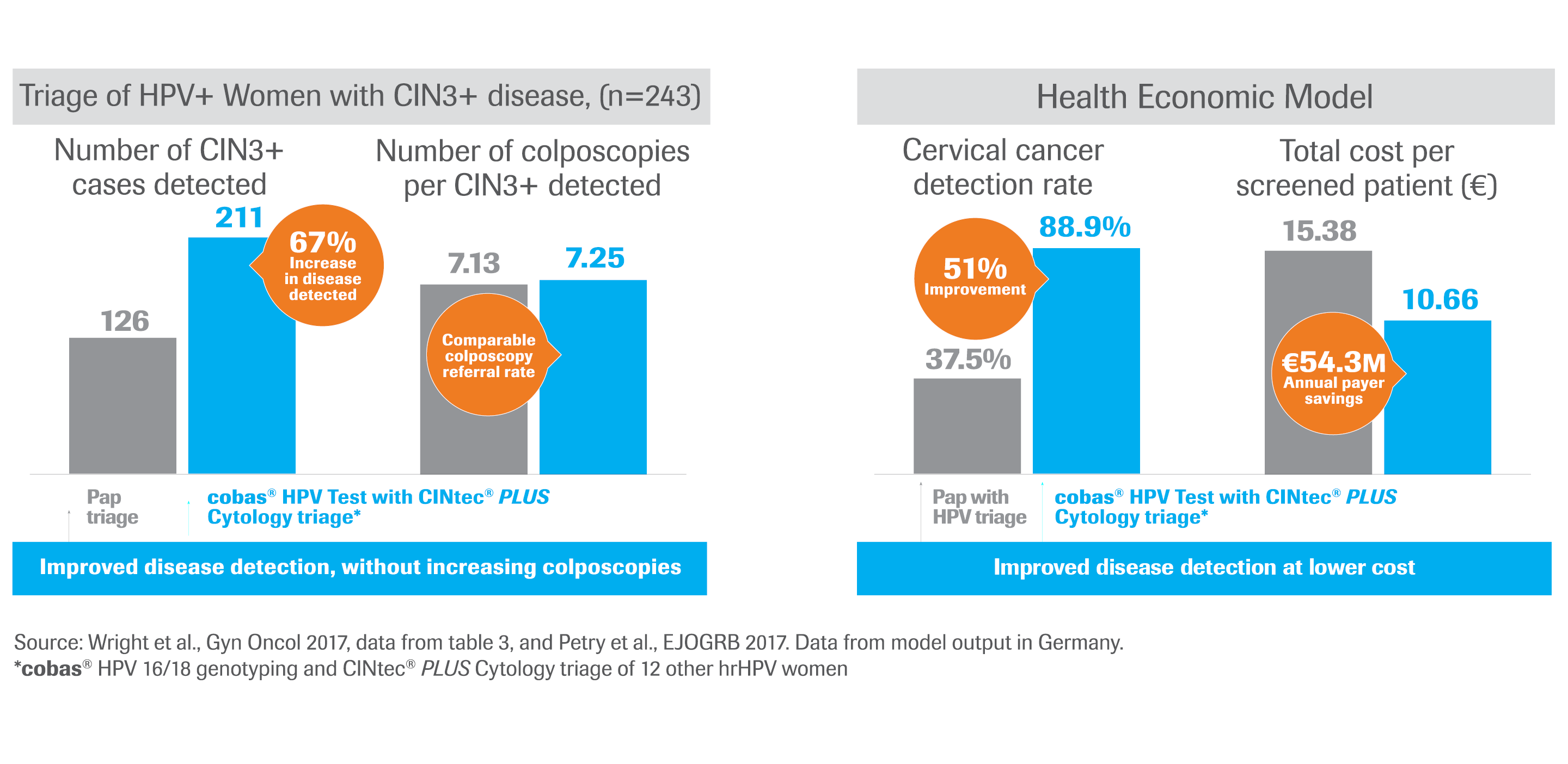 Data analysis of CINtec PLUS Cytology triage results for women positive with cobas HPV 16 or HPV 18 or 12 other hrHPV genotypes