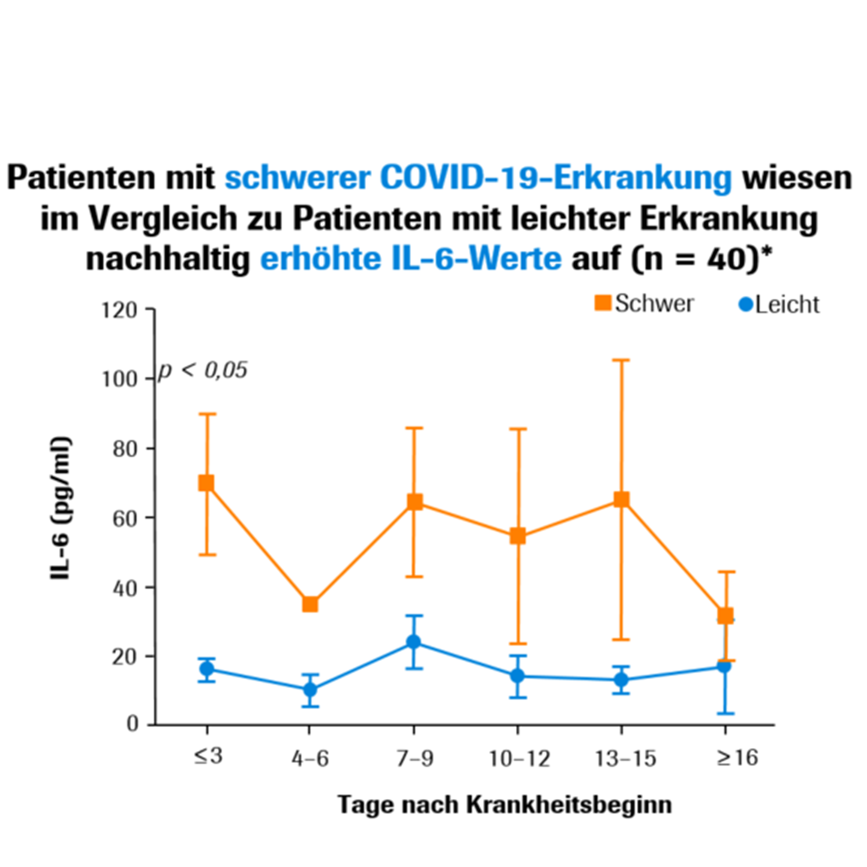 IL-6 showed sustained increases in patients with severe COVID-19 disease