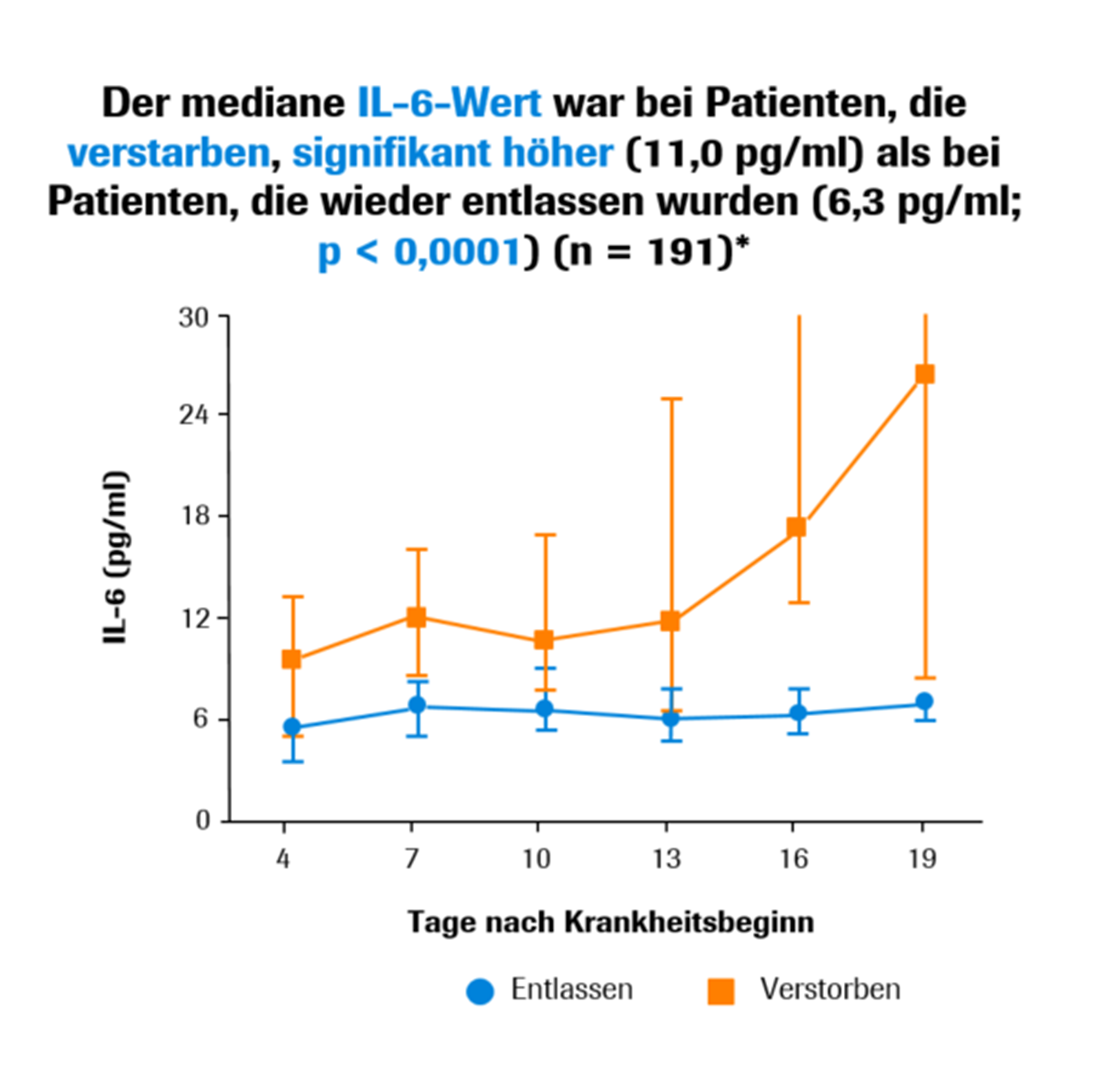 Median IL-6 was significantly greater in patients that died