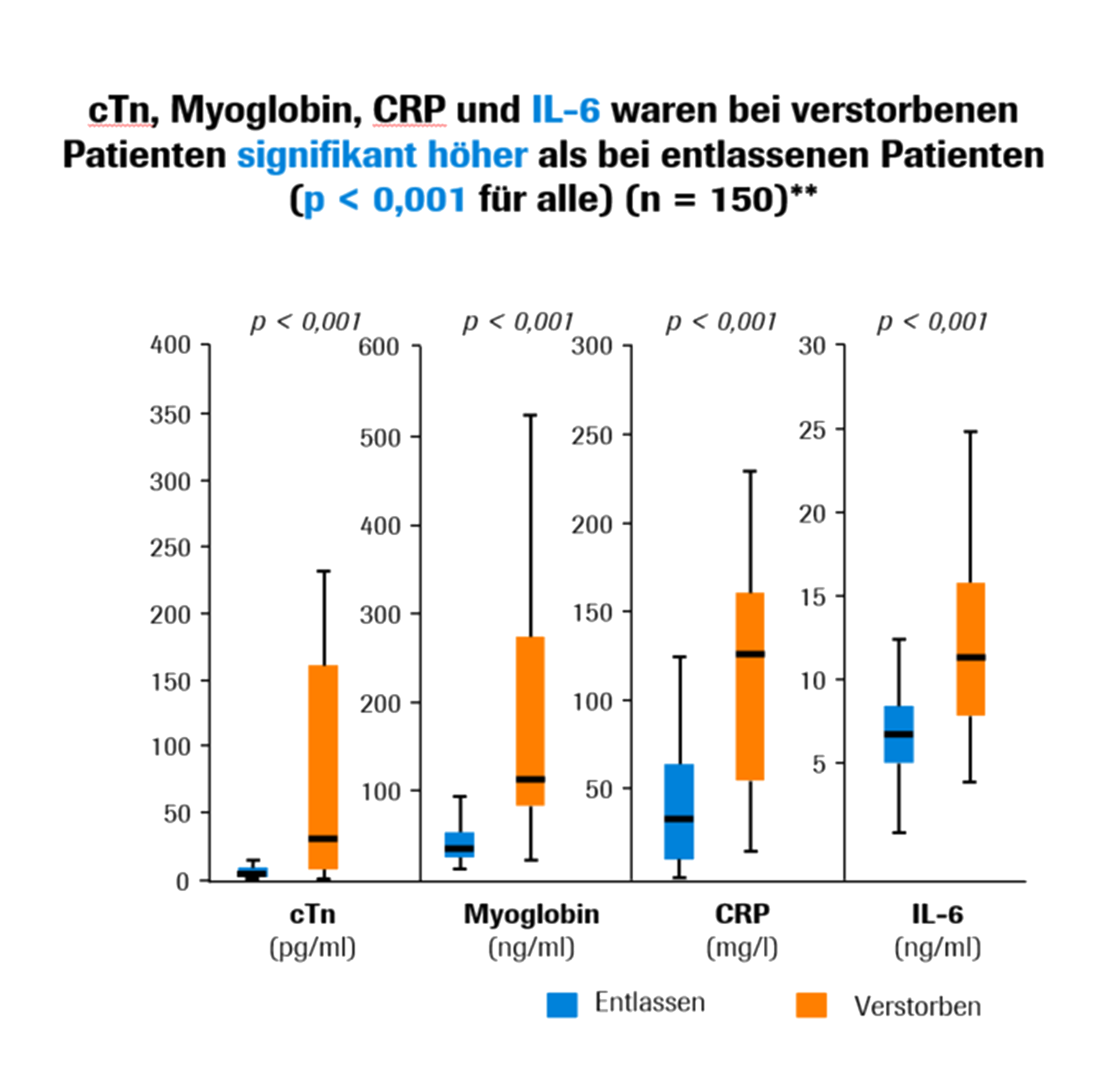 cTn, myoglobin, CRP, and IL-6 were significantly greater in patients that died