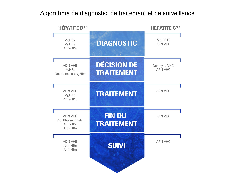 Diagnostic Pathway